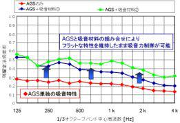 AGSと吸音材の併用