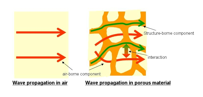 Sound propagation in porous material