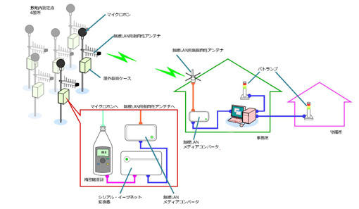 Constant noise monitoring system