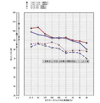 視聴位置での発生音レベル実測例