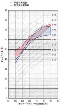 集合住宅の戸境壁の遮音性能実測例1