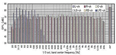 図-7.5.1chダイレクトサラウンド・スピーカ周波数特性