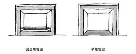 図1 完全無響室と半無響室