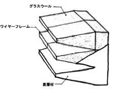 図3 吸音楔