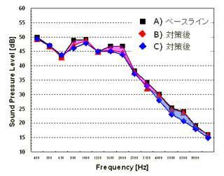 図9. 遮音対策の効果