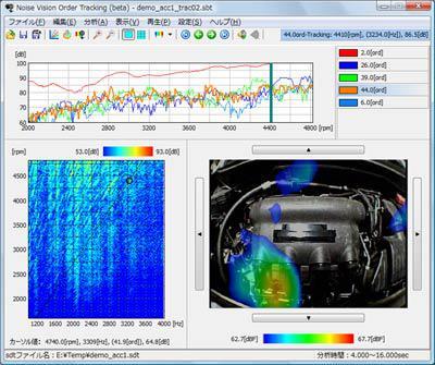 図4 オーダートラッキング分析結果(上)、回転数―周波数分析結果(左下)、対応した音源探査結果(右下)