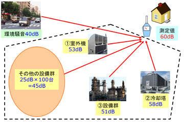 図1 工場の騒音状況のモデル図