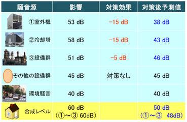 騒音対策の検討方法 - 日本音響...