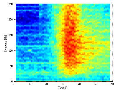 図4 ジェット機(C-35)の低周波域スペクトル