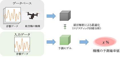 図5 統計解析による機種識別方法
